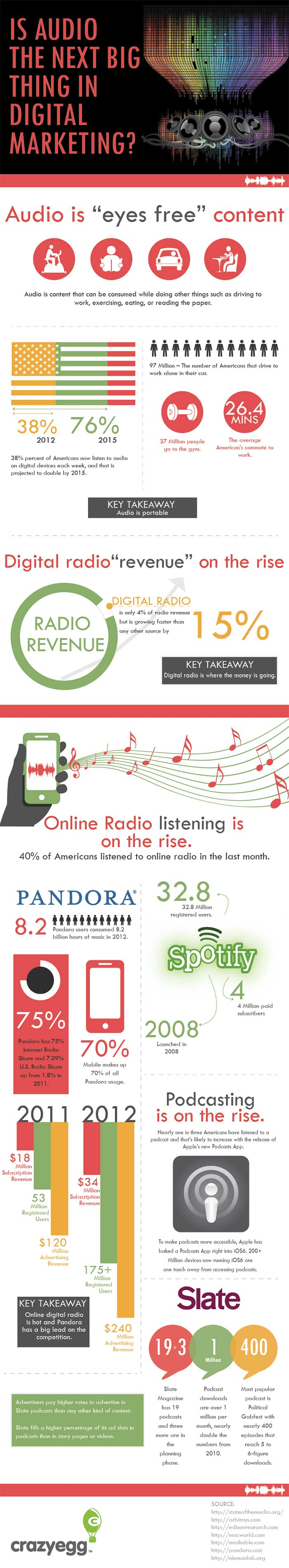 Infografía sobre Audio Content Marketing