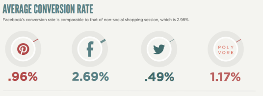 Average Conversion Rates from Social Networks