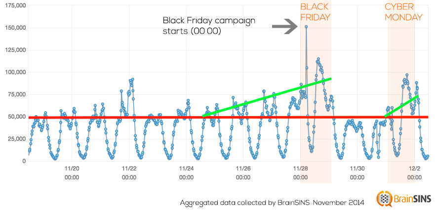 Efectos del Black Friday y Cyber Monday en los eCommerce americanos