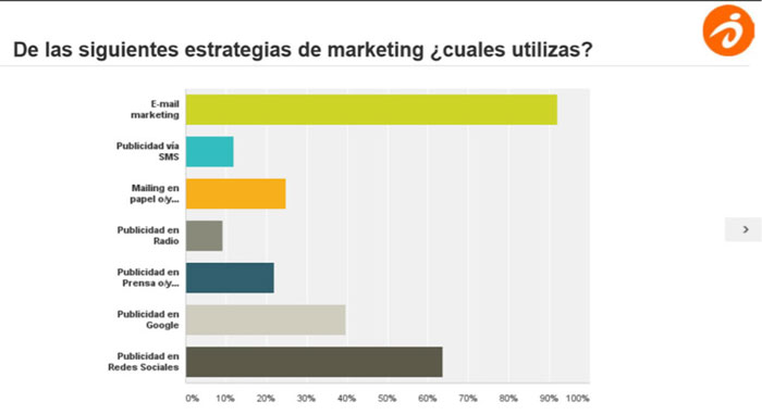 Estrategias de marketing mas utilizadas